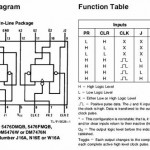 This is the block diagram and truth table for the dual JK flip flop.